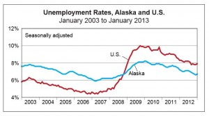 A chart comparing Alaska's unemployment rate to the national rate